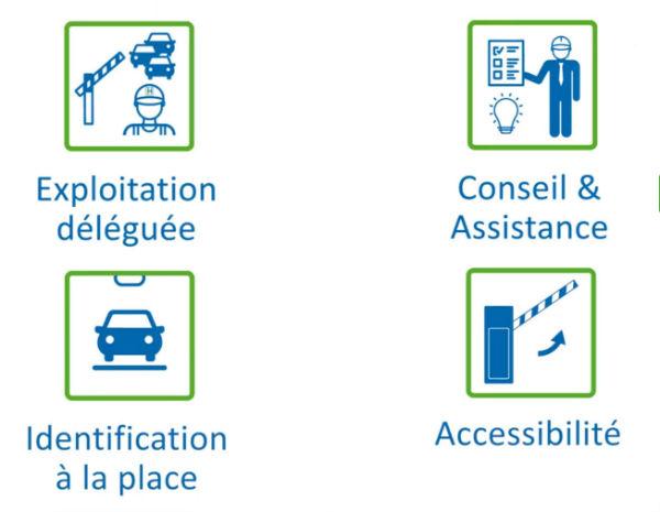 (Exploitation déléguée) (Conseil & Assistance) (Identification à la place) (Accessibilité)