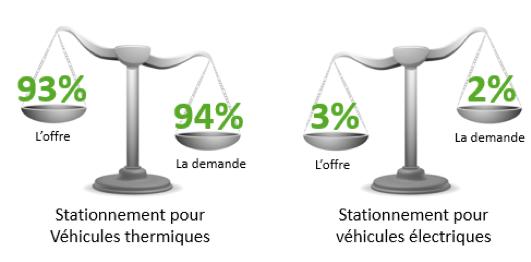 Répartition des places de stationnement pour véhicules